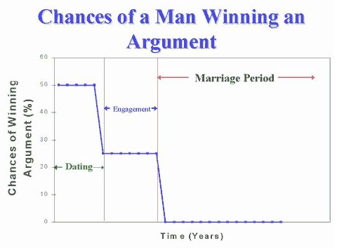 Woman by engineers - Man winning an argument