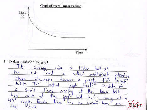 Examination - Shape of Graph